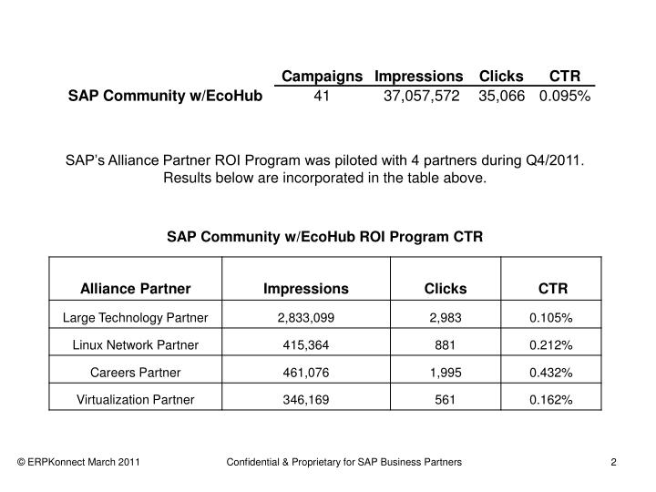 SAP's Alliance Partner ROI Program was piloted with 4 partners during Q4/2011. Results below are i...