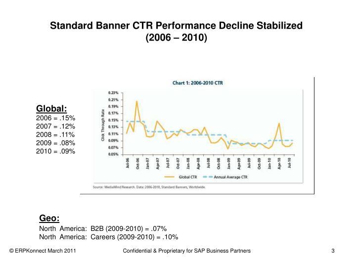 Standard banner ctr performance decline stabilized 2006 2010