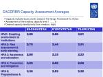 cacdrrr capacity assessment averages