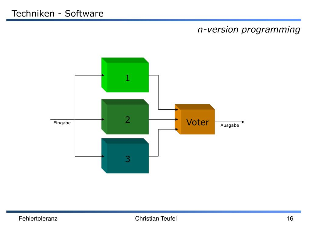 Techniken - Software
