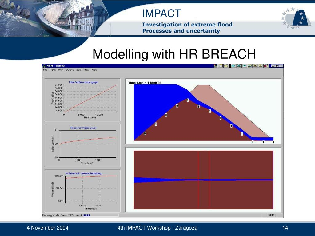 Modelling with HR BREACH