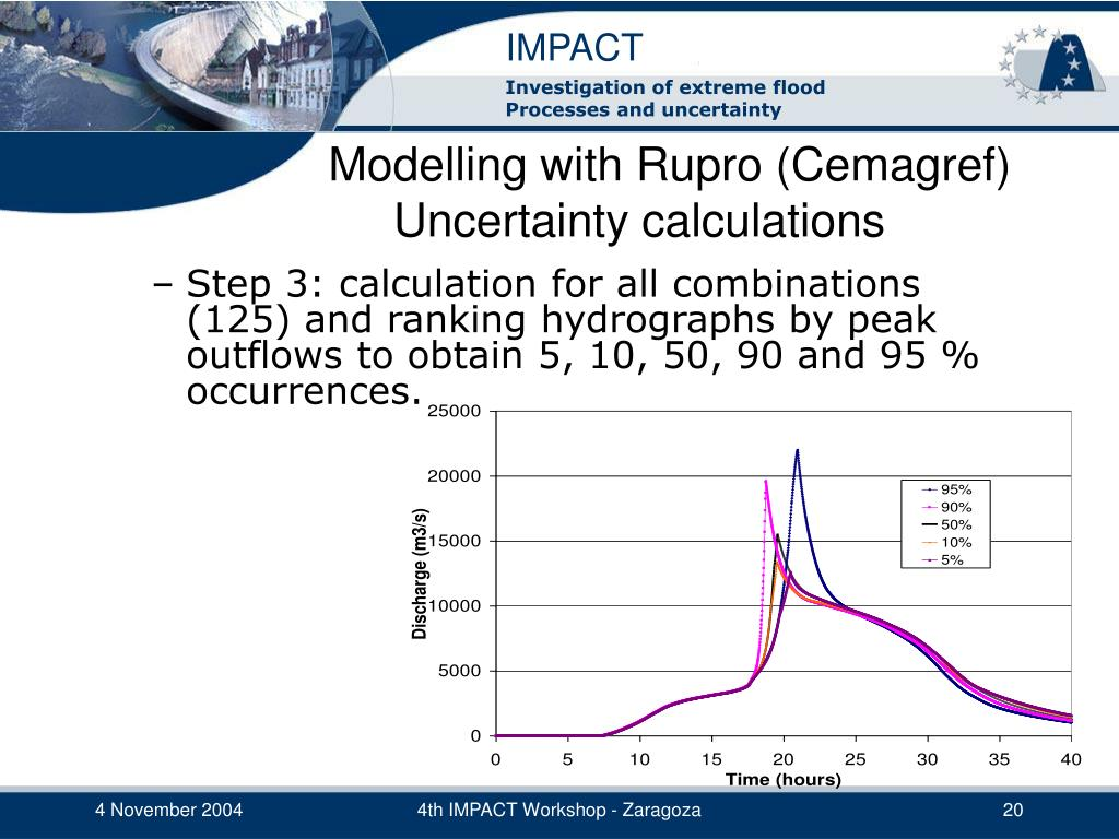 Modelling with Rupro (Cemagref)