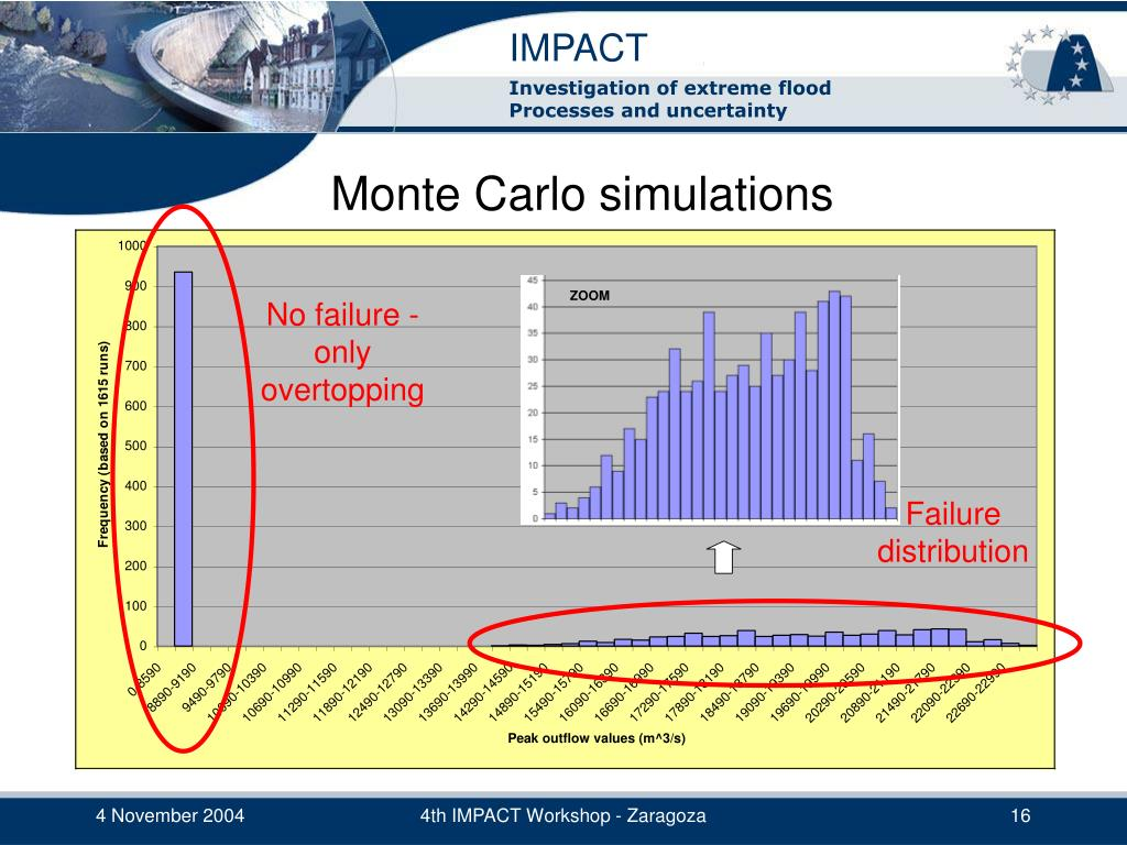 Failure distribution