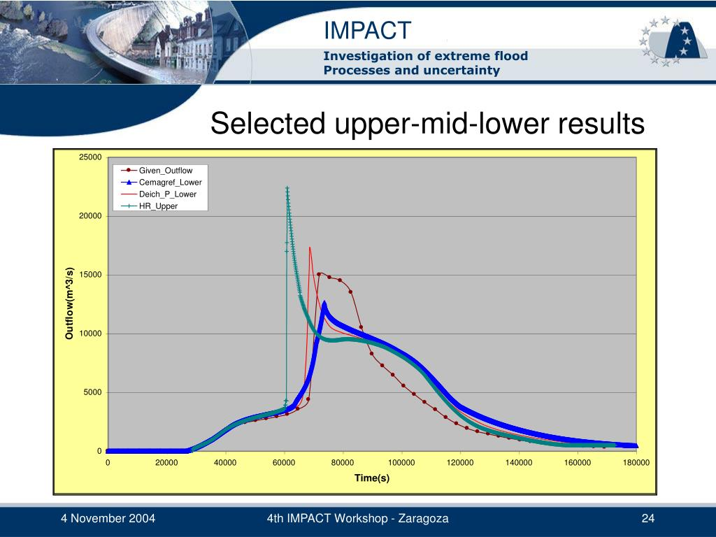 Selected upper-mid-lower results