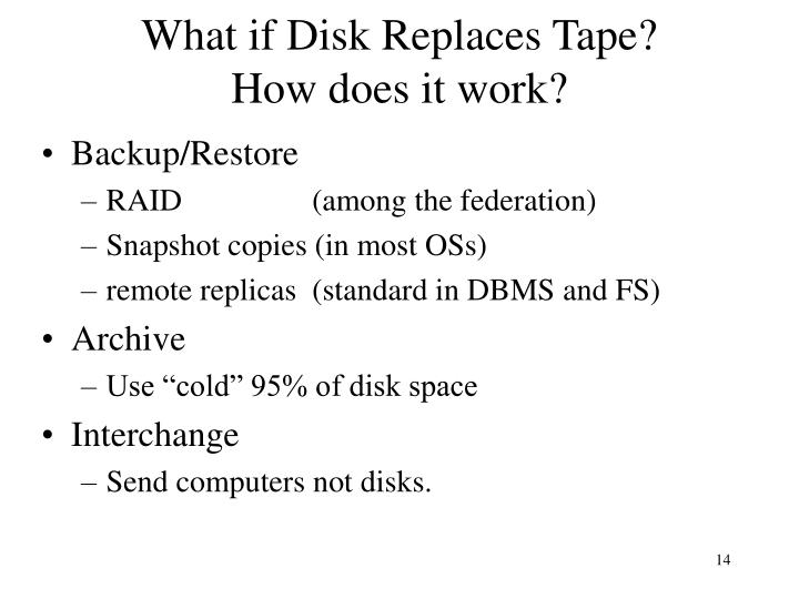 What if Disk Replaces Tape?