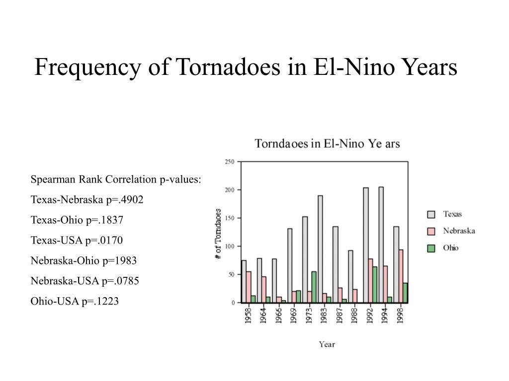 Frequency of Tornadoes in El-Nino Years