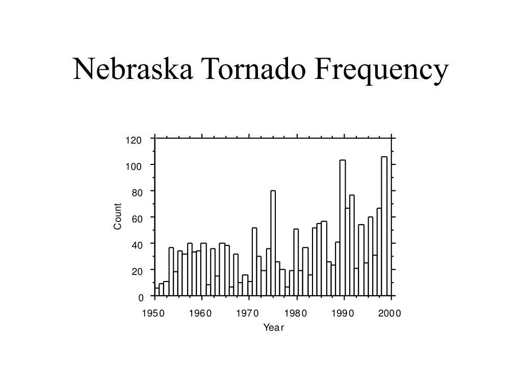 Nebraska Tornado Frequency