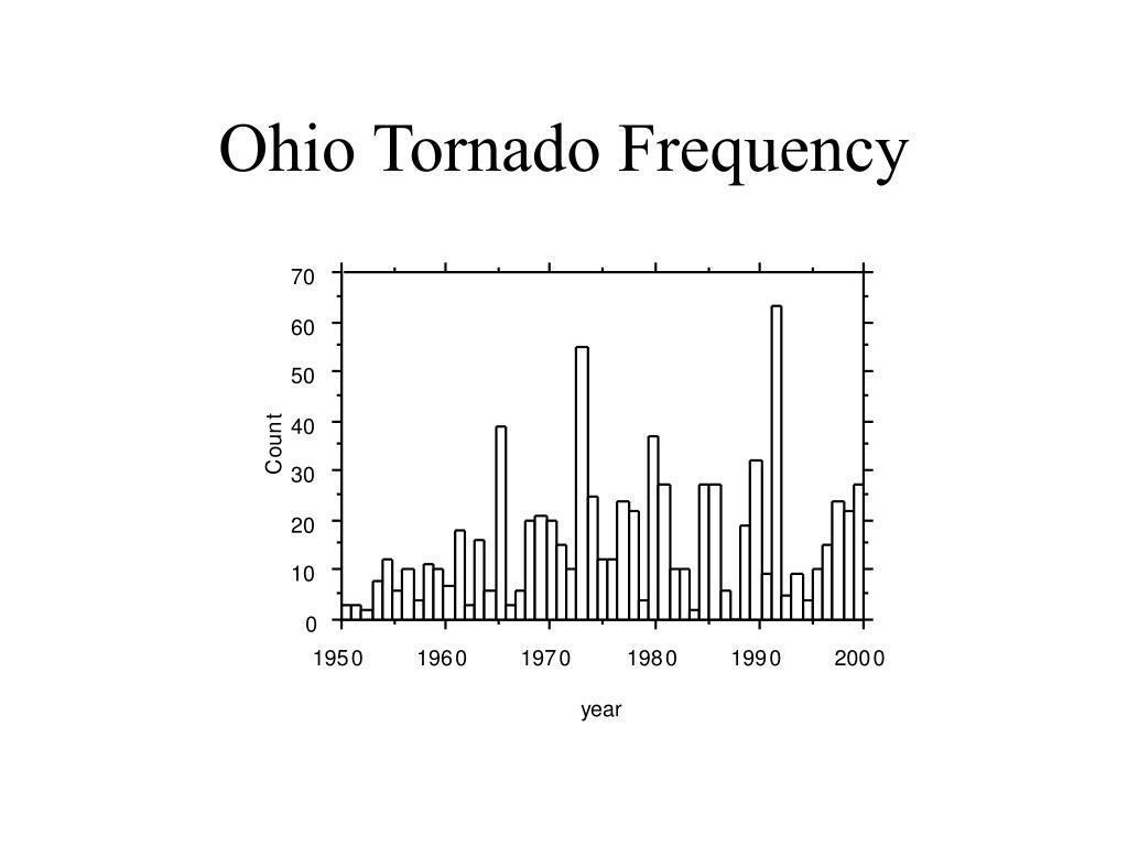 Ohio Tornado Frequency