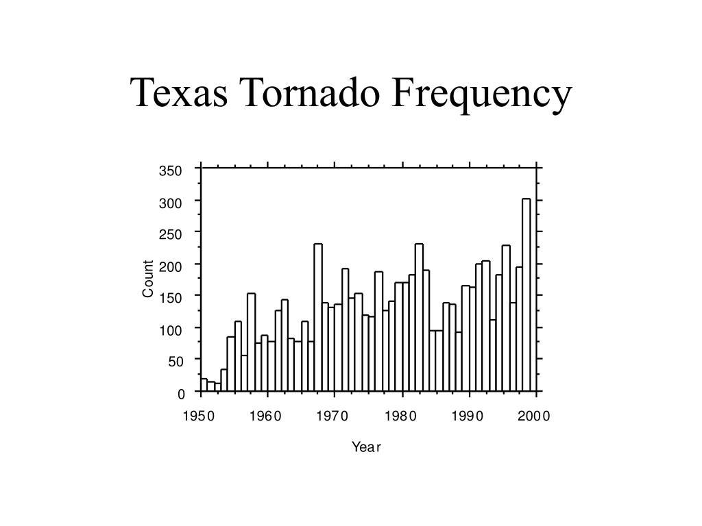 Texas Tornado Frequency