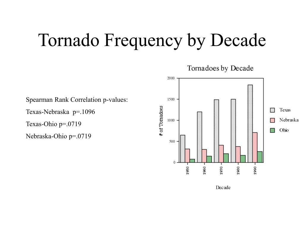 Tornado Frequency by Decade