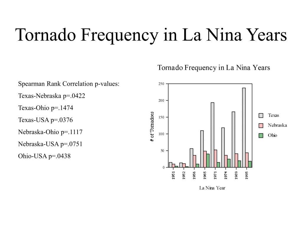Tornado Frequency in La Nina Years