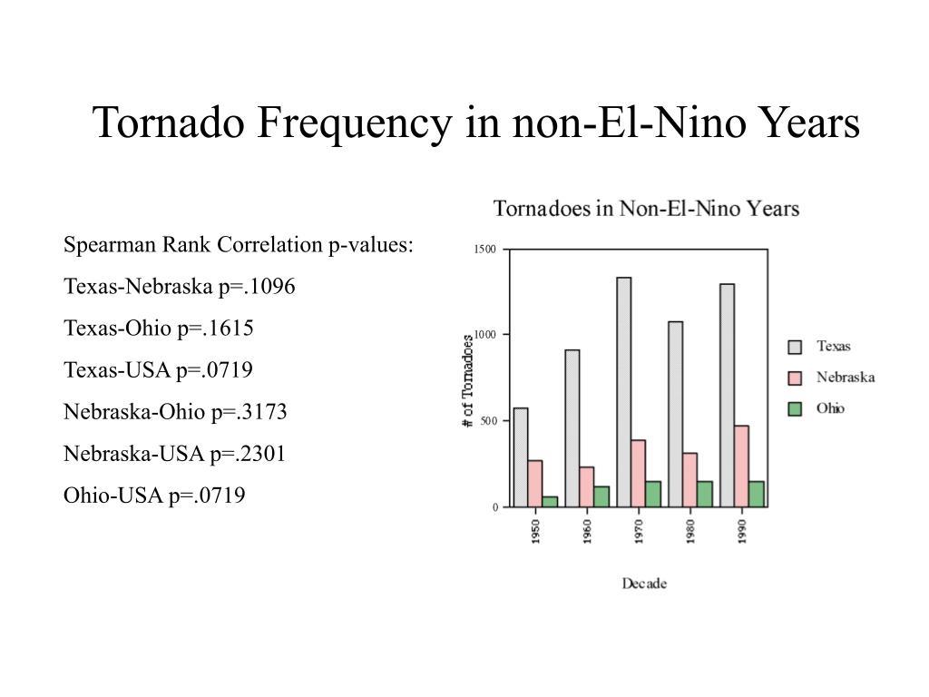 Tornado Frequency in non-El-Nino Years
