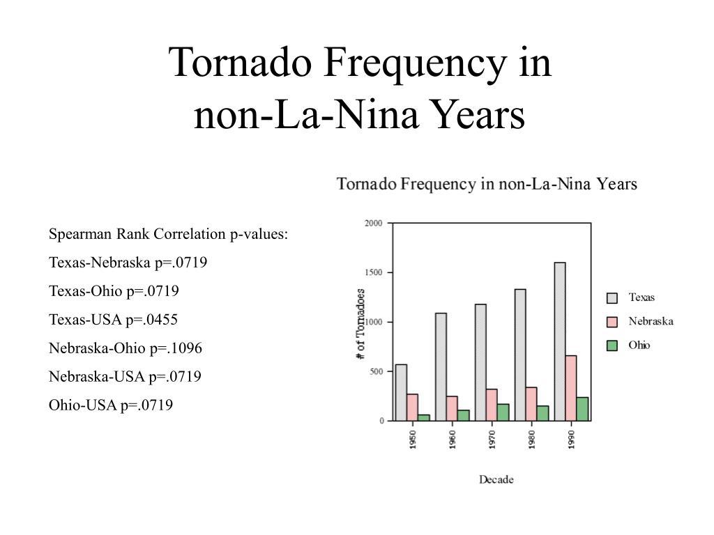 Tornado Frequency in non-La-Nina Years