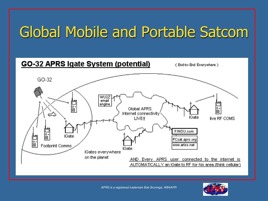 Global Mobile and Portable Satcom