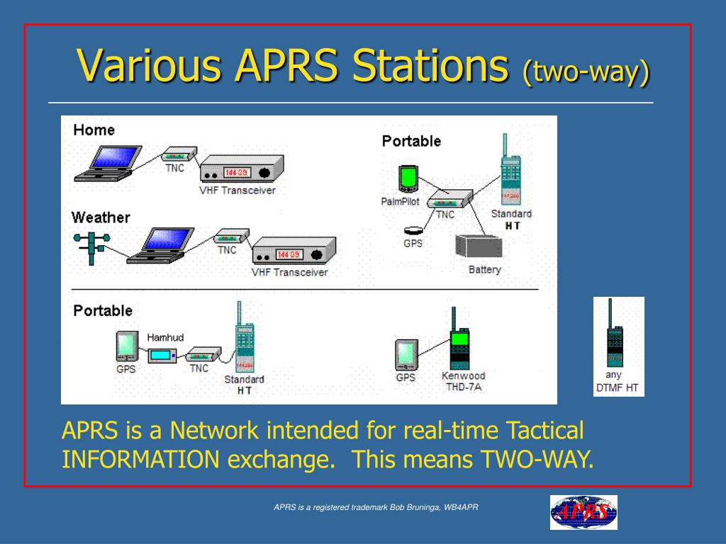 Various APRS Stations