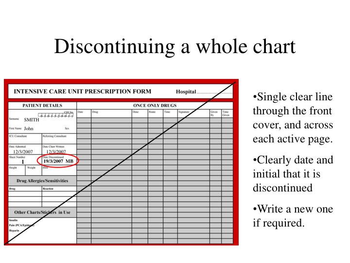 Discontinuing a whole chart