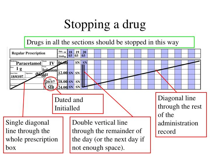 Stopping a drug