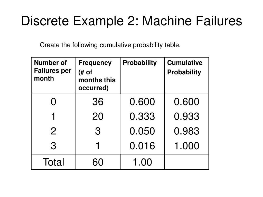 Discrete Example 2: Machine Failures