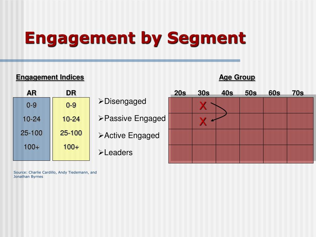 Engagement by Segment