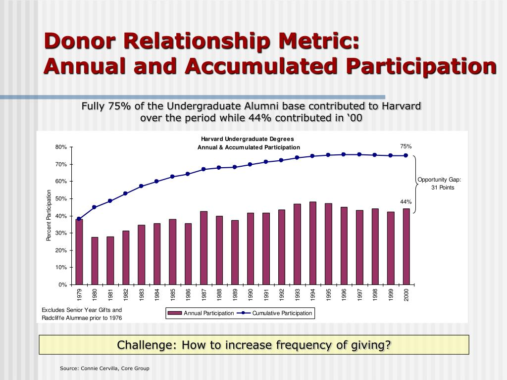 Donor Relationship Metric: