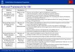 national framework for cd
