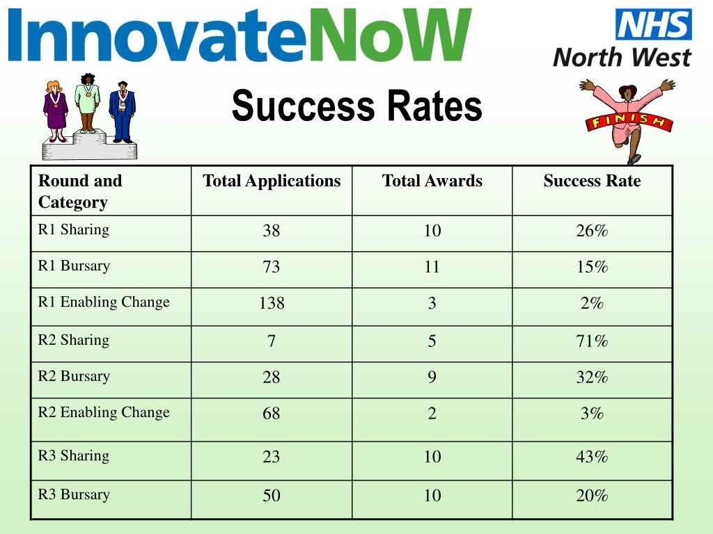 Success Rates