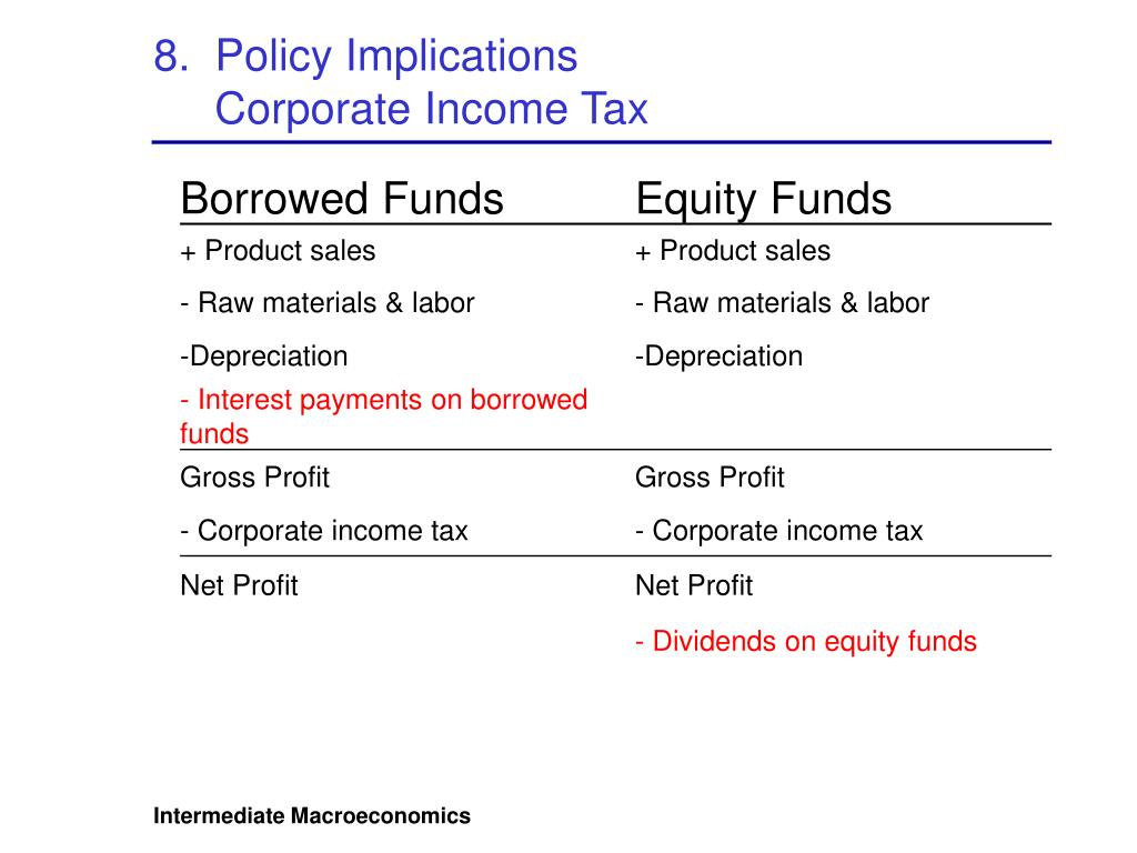 8.  Policy Implications