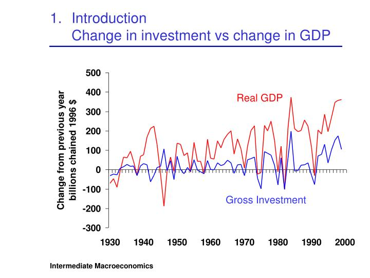 Introduction change in investment vs change in gdp