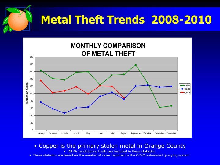 Metal Theft Trends  2008-2010