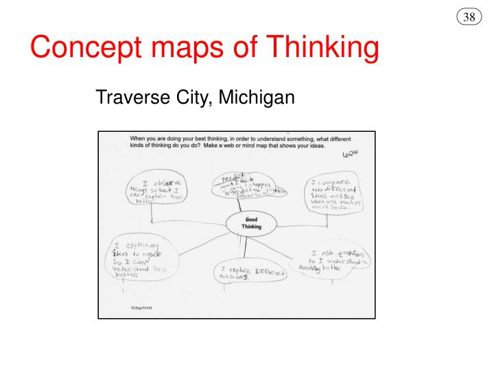 Concept maps of Thinking