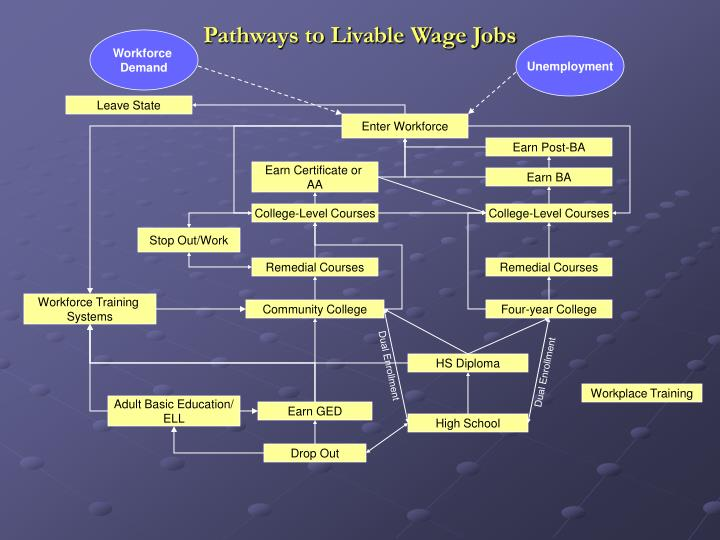 Pathways to Livable Wage Jobs