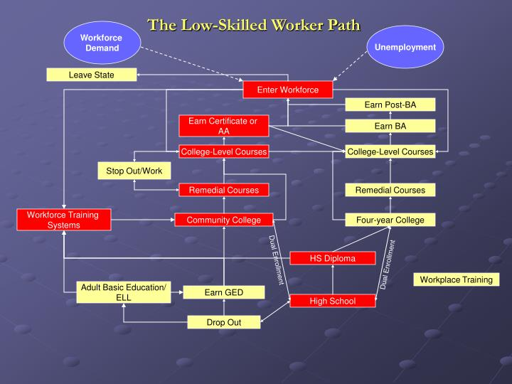 The Low-Skilled Worker Path