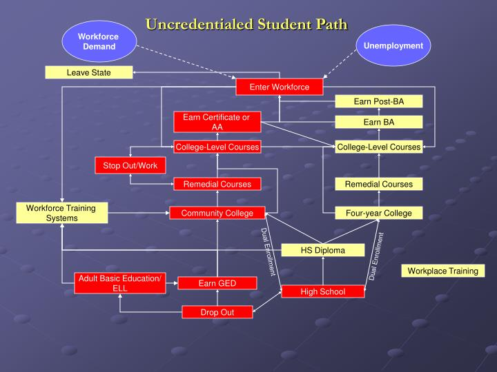 Uncredentialed Student Path