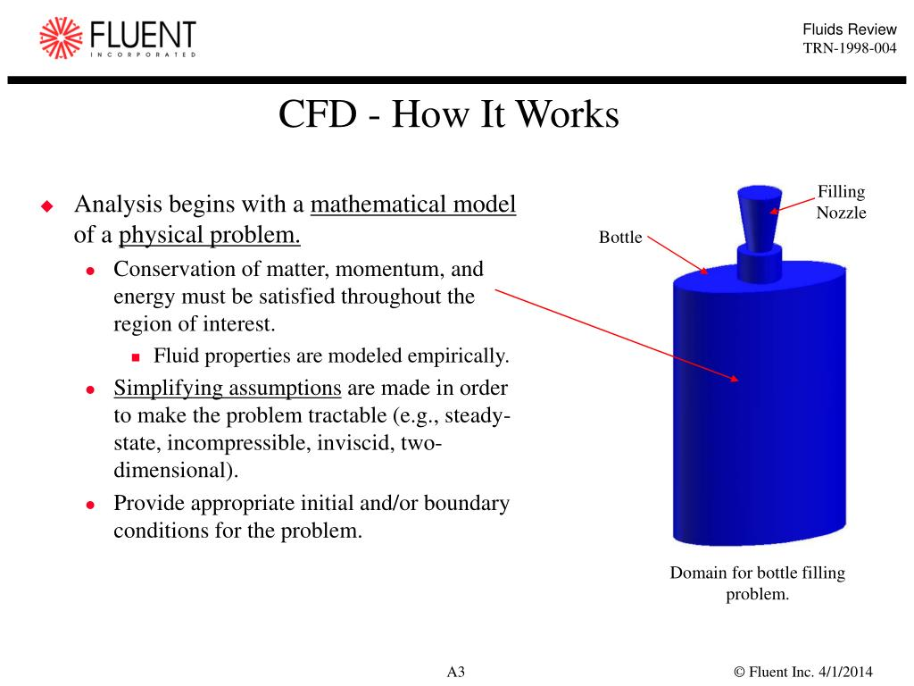 CFD - How It Works
