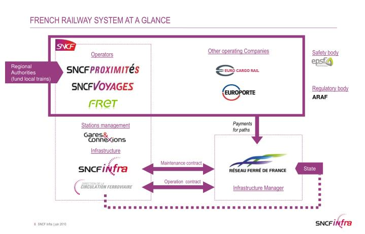 FRENCH RAILWAY SYSTEM AT A GLANCE