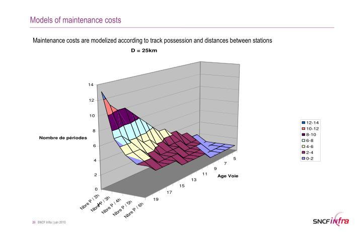 Models of maintenance costs