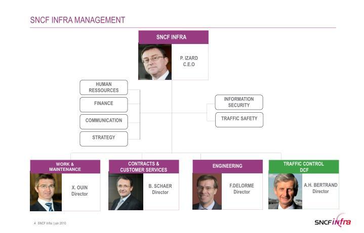 SNCF INFRA MANAGEMENT