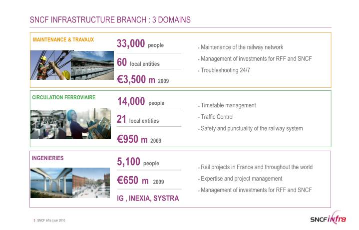 Sncf infrastructure branch 3 domains