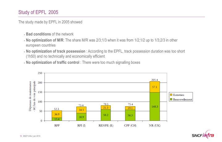 Study of EPFL  2005
