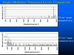 singlet methylene vibrational levels comparisons