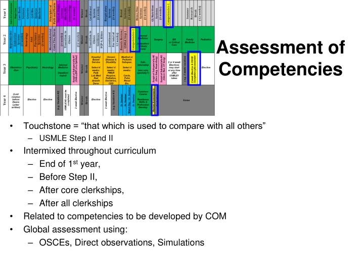Assessment of Competencies