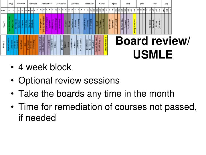 Board review/ USMLE