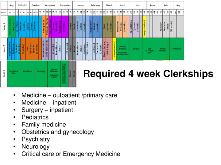 Required 4 week Clerkships