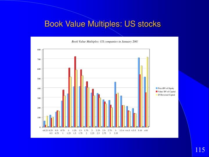 Book Value Multiples: US stocks