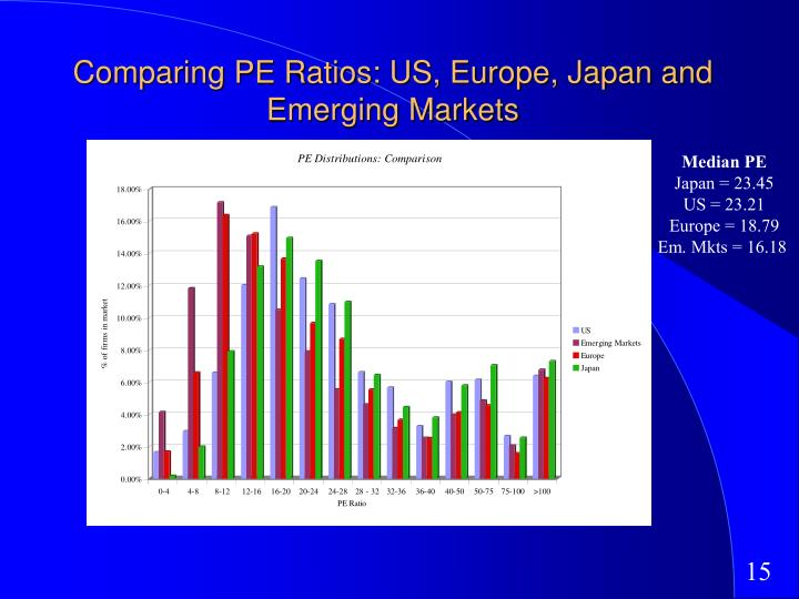 Comparing PE Ratios: US, Europe, Japan and Emerging Markets
