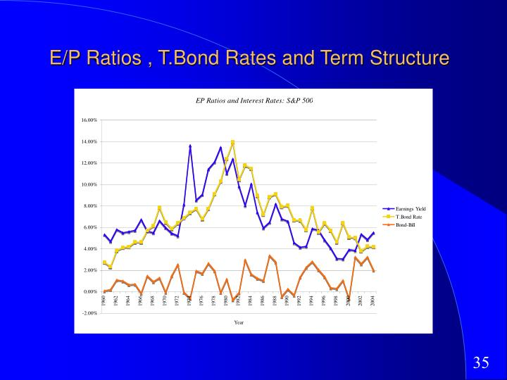 E/P Ratios , T.Bond Rates and Term Structure