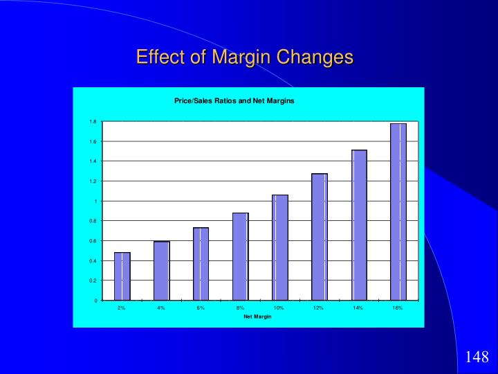 Effect of Margin Changes