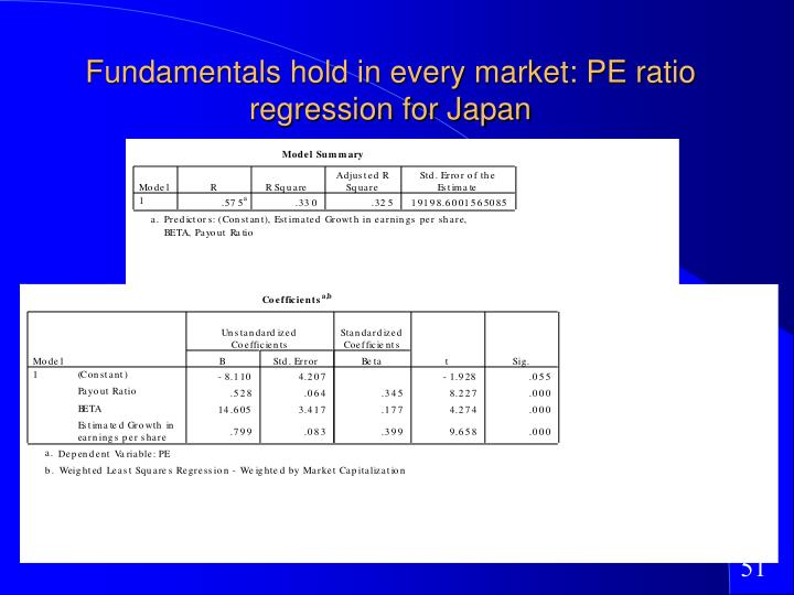 Fundamentals hold in every market: PE ratio regression for Japan