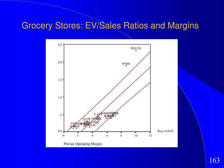 Grocery Stores: EV/Sales Ratios and Margins