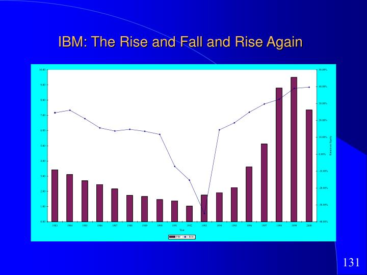 IBM: The Rise and Fall and Rise Again